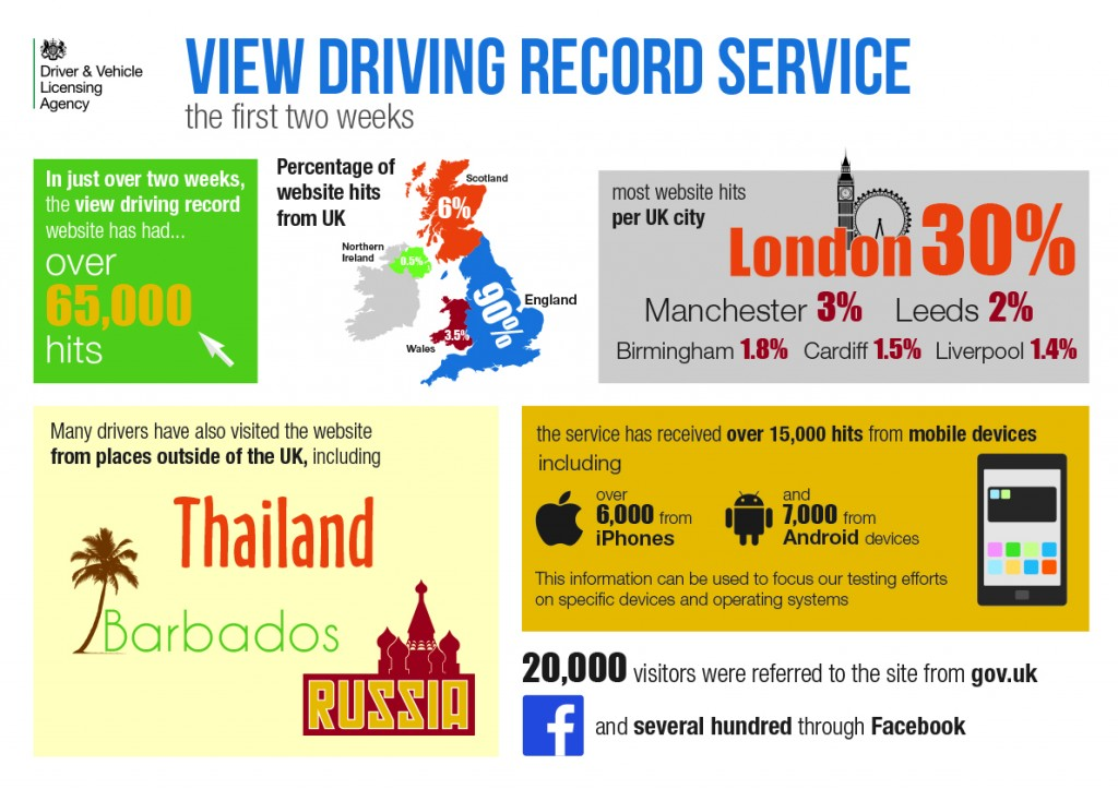 Infographic about the first two weeks of the View Driving Record service