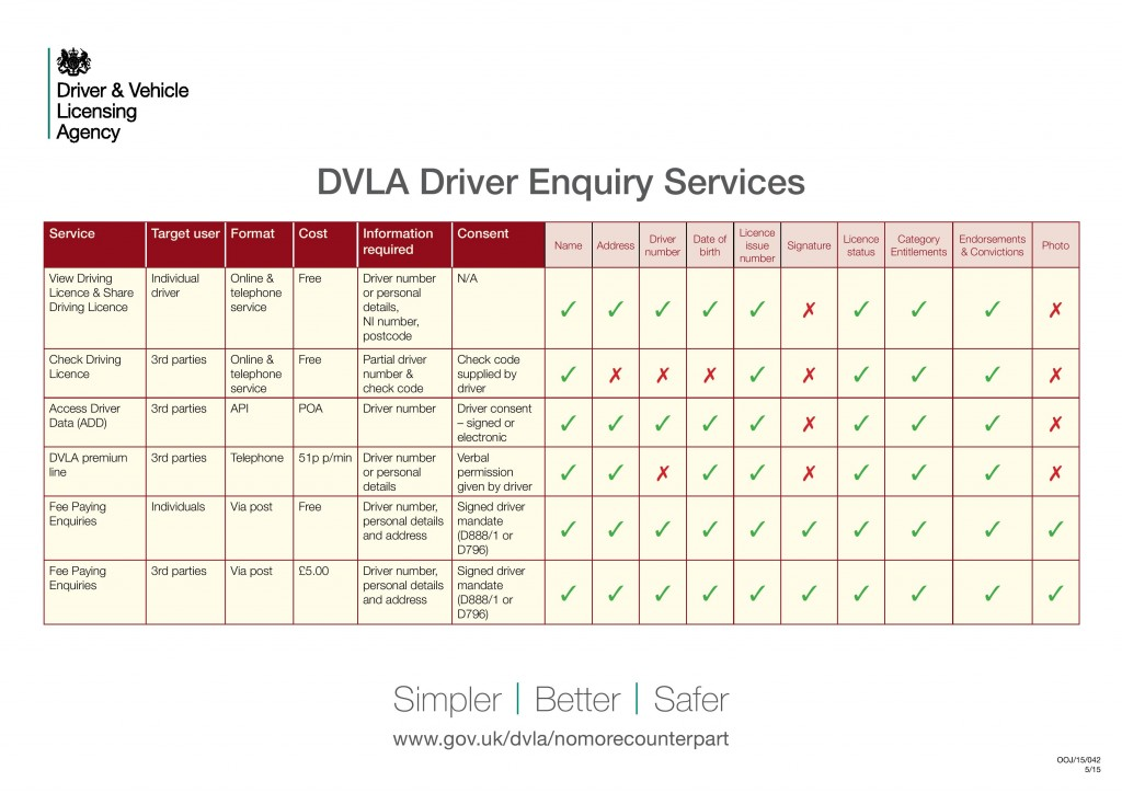 DVLA Services Overview