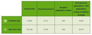 table showing DVLA online digital stats